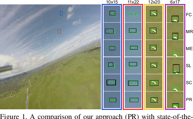 Figure 1 for Dogfight: Detecting Drones from Drones Videos