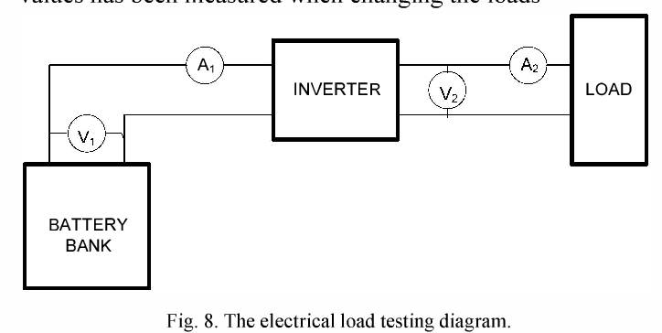 Figure 8 From Solar Electric Power Generator Sepg As A Solution