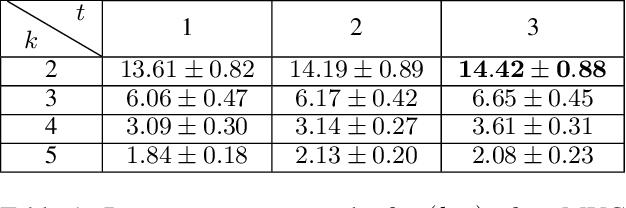 Figure 1 for A General Large Neighborhood Search Framework for Solving Integer Programs
