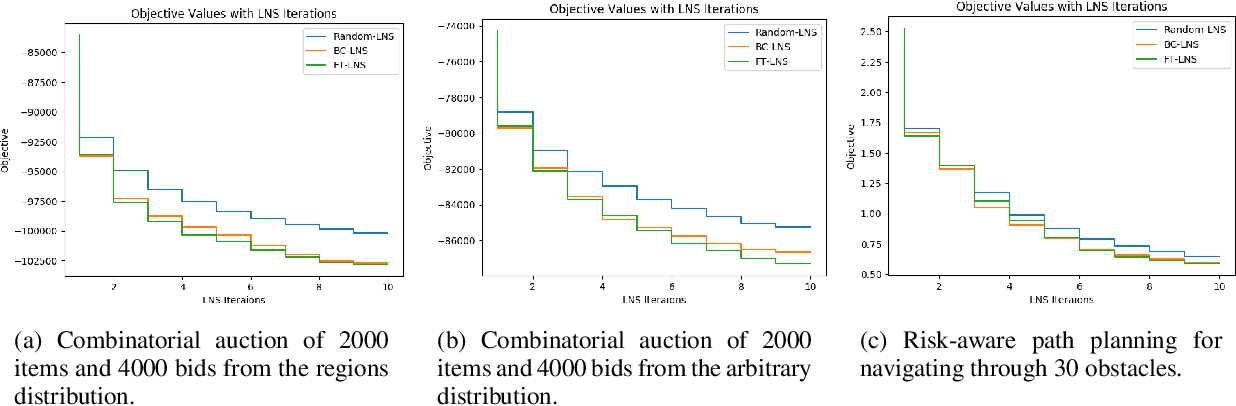 Figure 2 for A General Large Neighborhood Search Framework for Solving Integer Programs