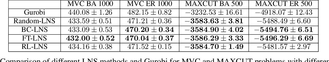 Figure 4 for A General Large Neighborhood Search Framework for Solving Integer Programs