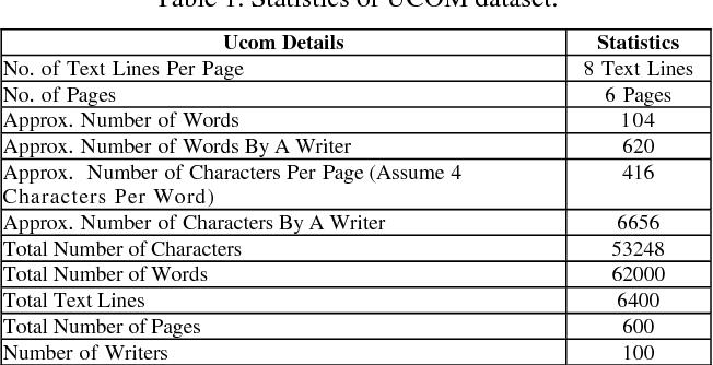 PDF] UCOM offline dataset-an urdu handwritten dataset generation