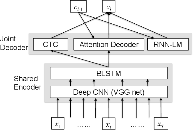 Figure 1 for End-to-end Speech Recognition with Word-based RNN Language Models