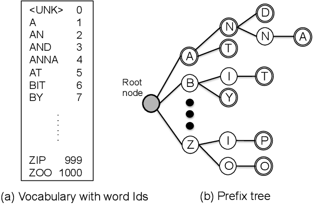 Figure 3 for End-to-end Speech Recognition with Word-based RNN Language Models