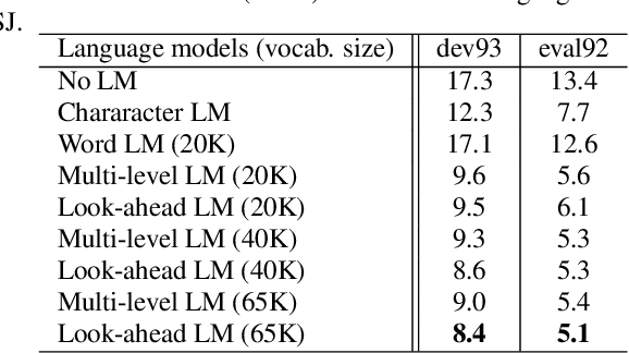 Figure 4 for End-to-end Speech Recognition with Word-based RNN Language Models