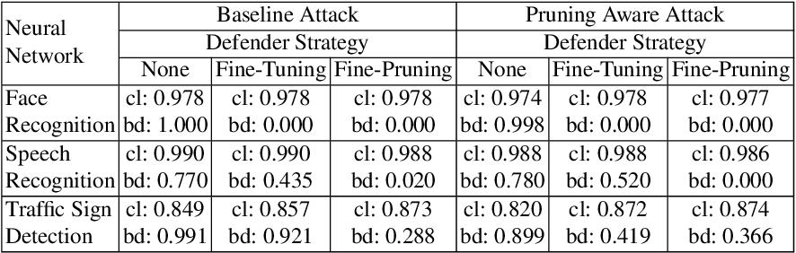 Figure 2 for Fine-Pruning: Defending Against Backdooring Attacks on Deep Neural Networks