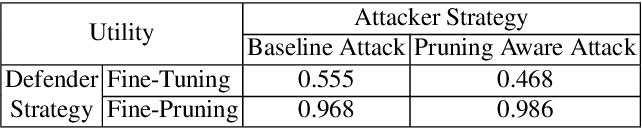 Figure 3 for Fine-Pruning: Defending Against Backdooring Attacks on Deep Neural Networks