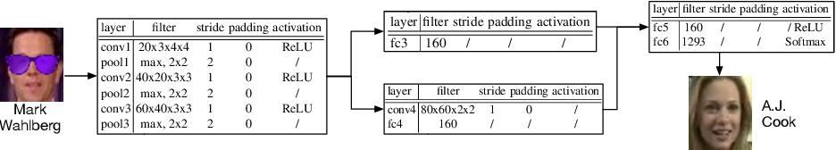 Figure 1 for Fine-Pruning: Defending Against Backdooring Attacks on Deep Neural Networks