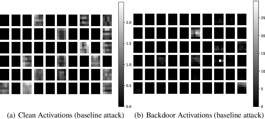 Figure 4 for Fine-Pruning: Defending Against Backdooring Attacks on Deep Neural Networks