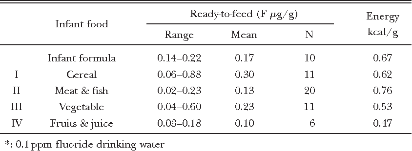 Table 9 Fluoride concentration in infant foods ( g/g)*