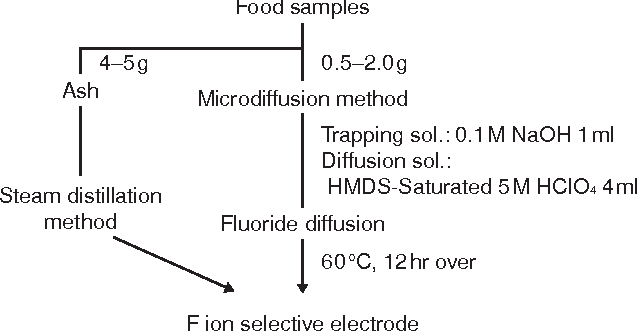 Fig. 1 Fluoride analysis for infant foods
