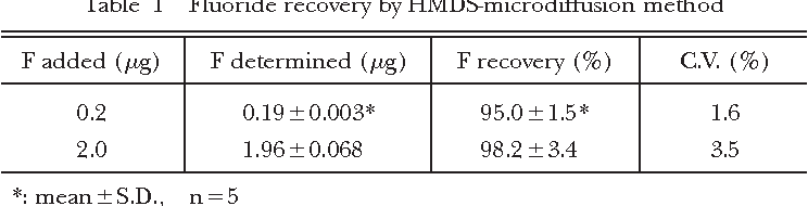 Table 1 Fluoride recovery by HMDS-microdiffusion method