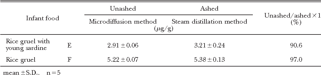 Table 3 Comparison of F concentration of infant foods by distillation method (ashed) and microdiffusion method (unashed)