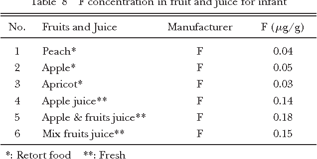 Table 8 F concentration in fruit and juice for infant