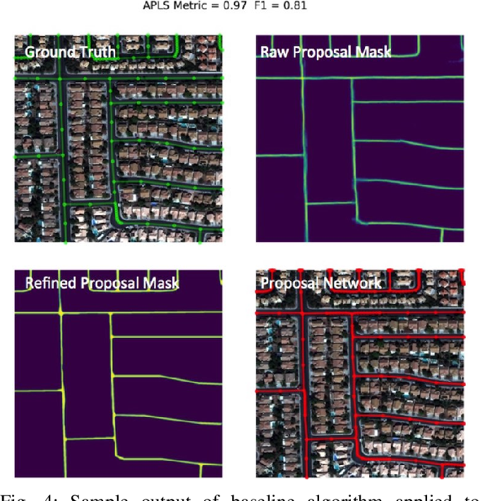 Figure 4 for City-scale Road Extraction from Satellite Imagery