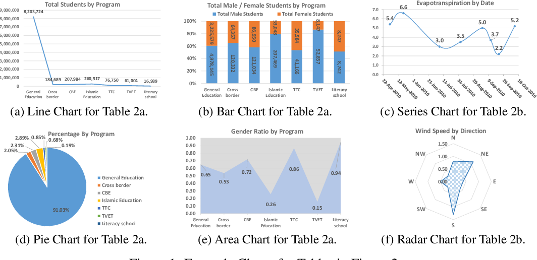 Figure 1 for Table2Charts: Learning Shared Representations for Recommending Charts on Multi-dimensional Data