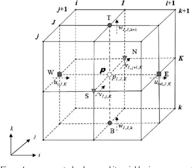 Efficient parallel implementation of incompressible pipe