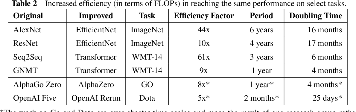 Figure 4 for Measuring the Algorithmic Efficiency of Neural Networks