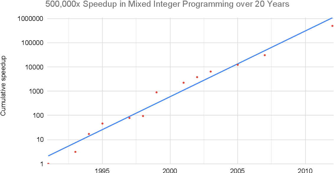Figure 1 for Measuring the Algorithmic Efficiency of Neural Networks