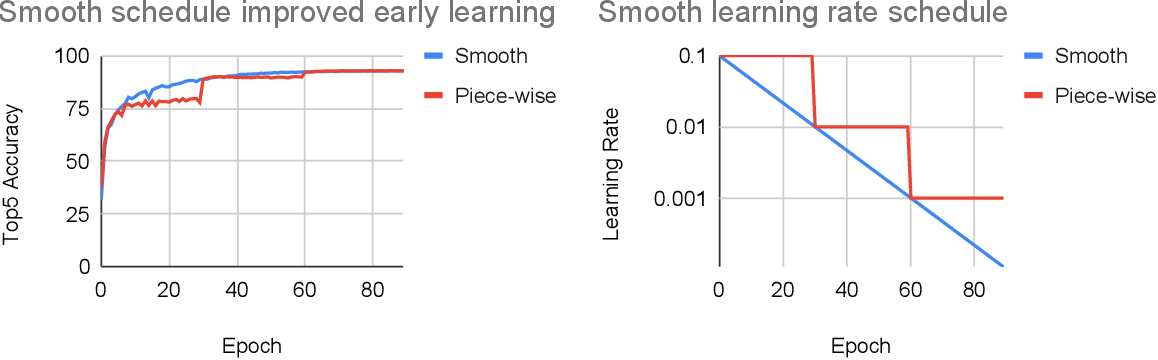 Figure 3 for Measuring the Algorithmic Efficiency of Neural Networks