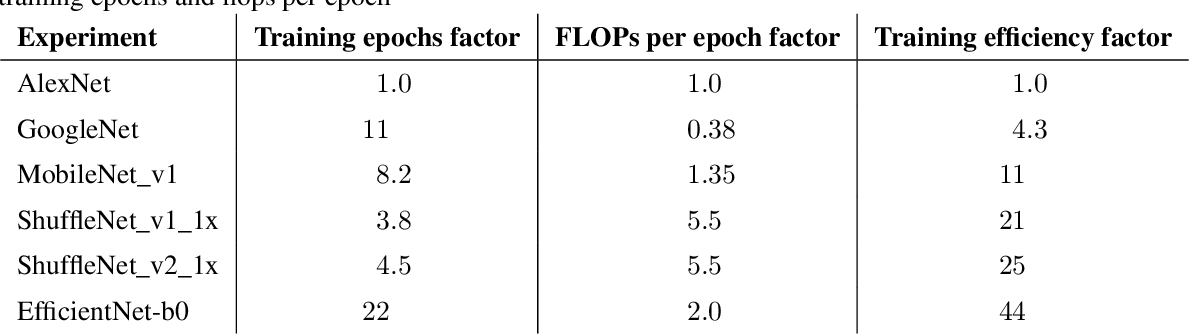 Figure 2 for Measuring the Algorithmic Efficiency of Neural Networks