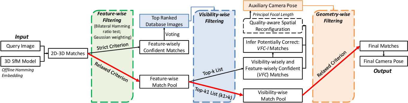 Figure 2 for Cascaded Parallel Filtering for Memory-Efficient Image-Based Localization