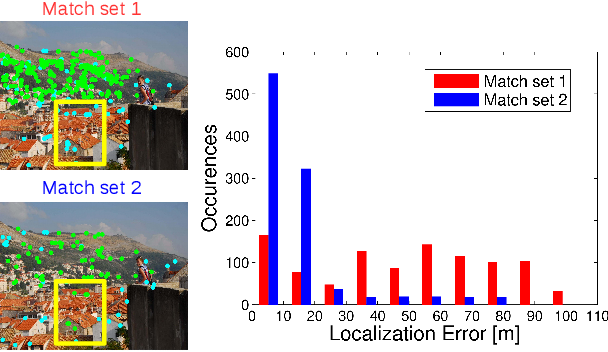 Figure 3 for Cascaded Parallel Filtering for Memory-Efficient Image-Based Localization