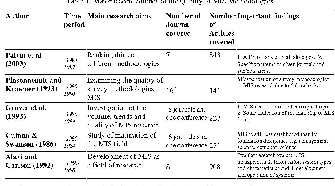Table 1 from A Meta-Analysis of Survey-Based Research in MIS