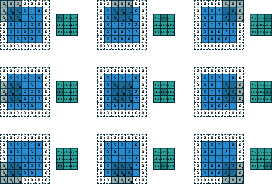 Figure 2 for A guide to convolution arithmetic for deep learning
