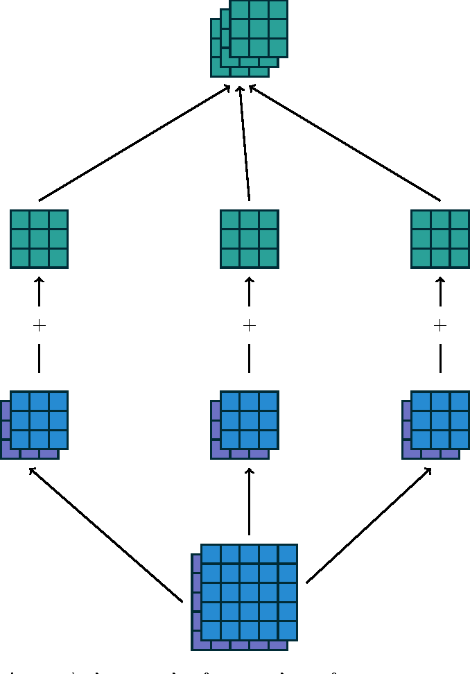 Figure 3 for A guide to convolution arithmetic for deep learning