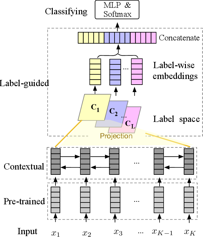 Figure 1 for Label-guided Learning for Text Classification