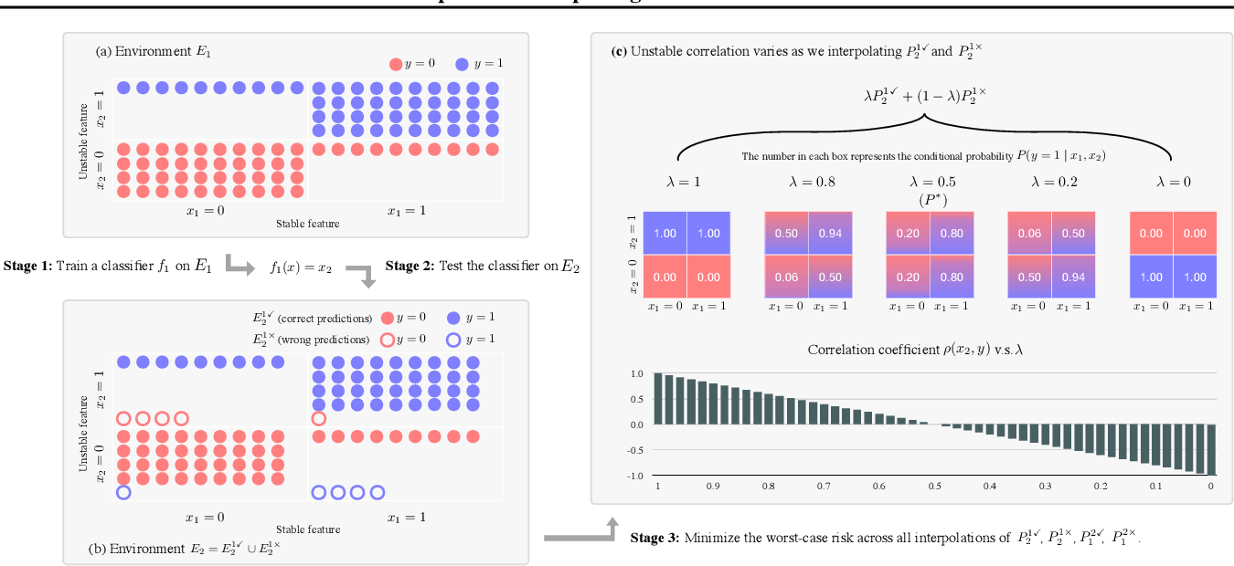 Figure 1 for Predict then Interpolate: A Simple Algorithm to Learn Stable Classifiers