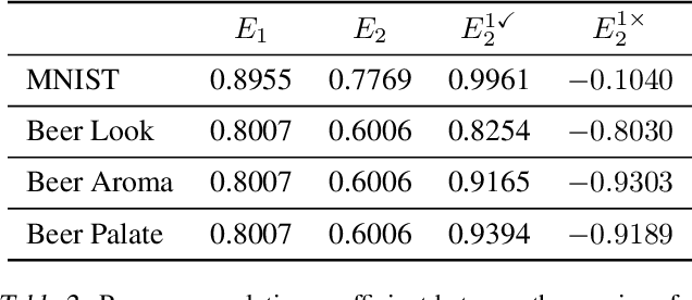 Figure 3 for Predict then Interpolate: A Simple Algorithm to Learn Stable Classifiers