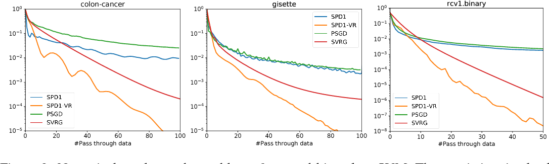 Figure 4 for Stochastic Primal-Dual Method for Empirical Risk Minimization with $\mathcal{O}(1)$ Per-Iteration Complexity