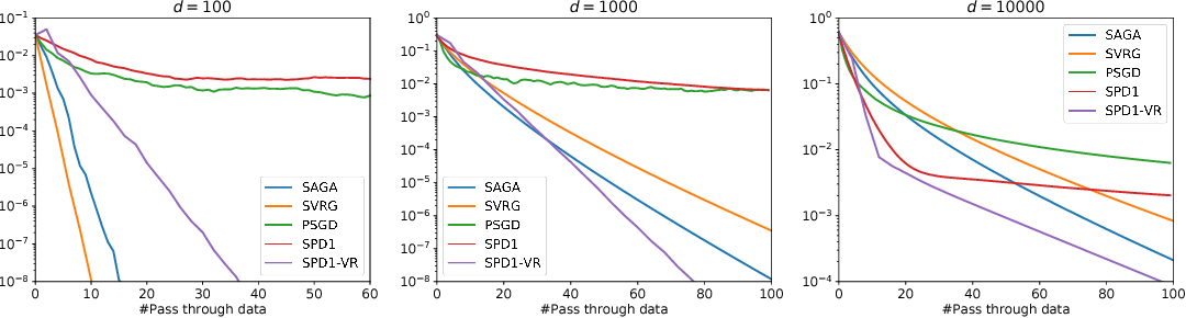 Figure 1 for Stochastic Primal-Dual Method for Empirical Risk Minimization with $\mathcal{O}(1)$ Per-Iteration Complexity