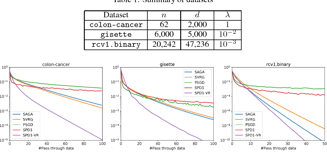 Figure 2 for Stochastic Primal-Dual Method for Empirical Risk Minimization with $\mathcal{O}(1)$ Per-Iteration Complexity