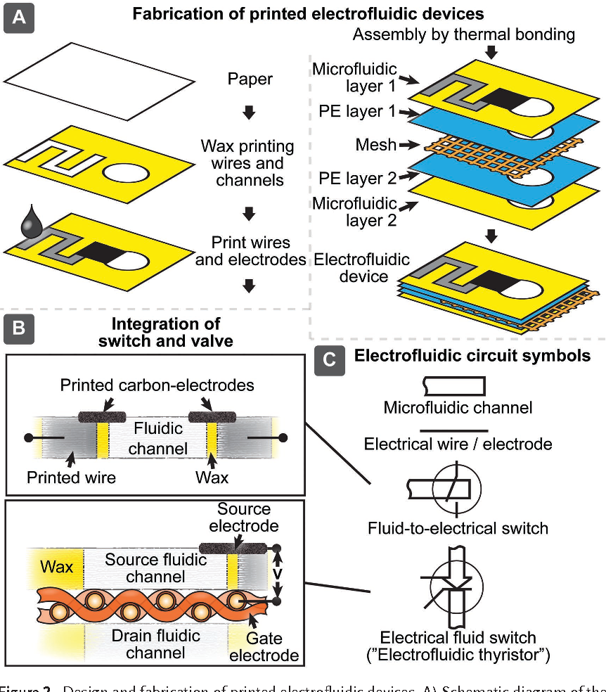 Figure 2. Design and fabrication of printed electrofluidic devices. A) Schematic  diagram of