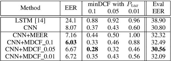 Figure 2 for Cost Sensitive Optimization of Deepfake Detector