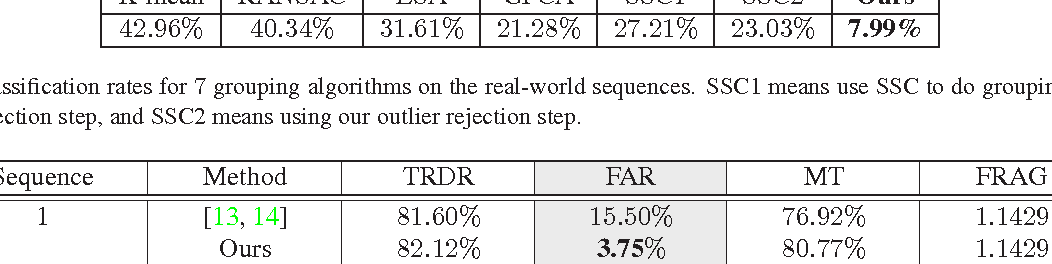 Table 1. Misclassification rates for 7 grouping algorithms on the real-world sequences. SSC1 means use SSC to do grouping by using its own outlier rejection step, and SSC2 means using our outlier rejection step.