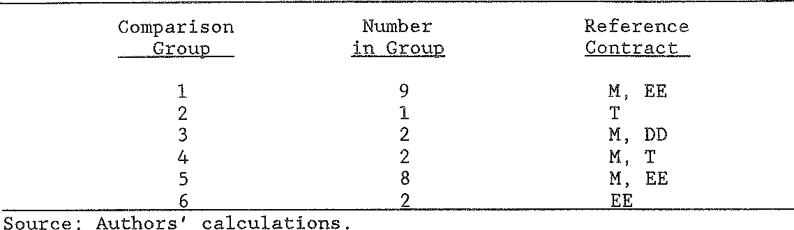 table 6-6