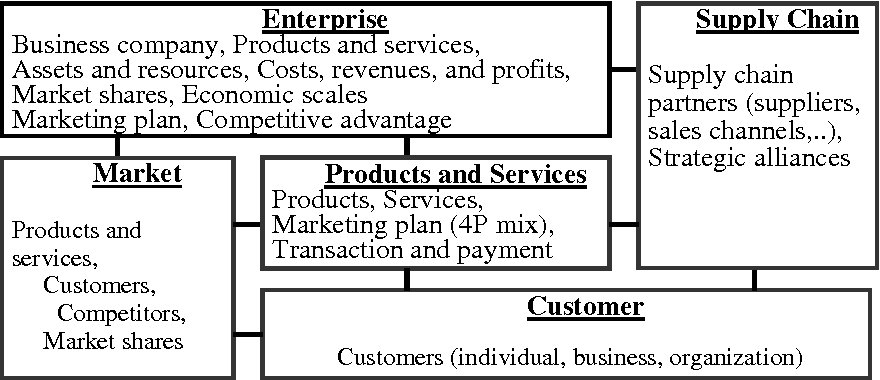 Figure 1 from Linking the Balanced Scorecard to Business