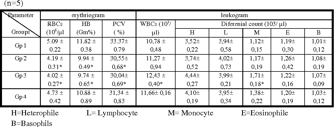 Table 4. Effect of p multocida and spectinomycin on Some hematological parameters of turkey (n=5)