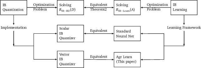 Figure 1 for Aggregated Learning: A Vector Quantization Approach to Learning with Neural Networks