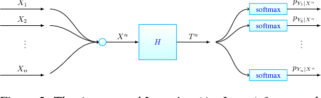 Figure 3 for Aggregated Learning: A Vector Quantization Approach to Learning with Neural Networks