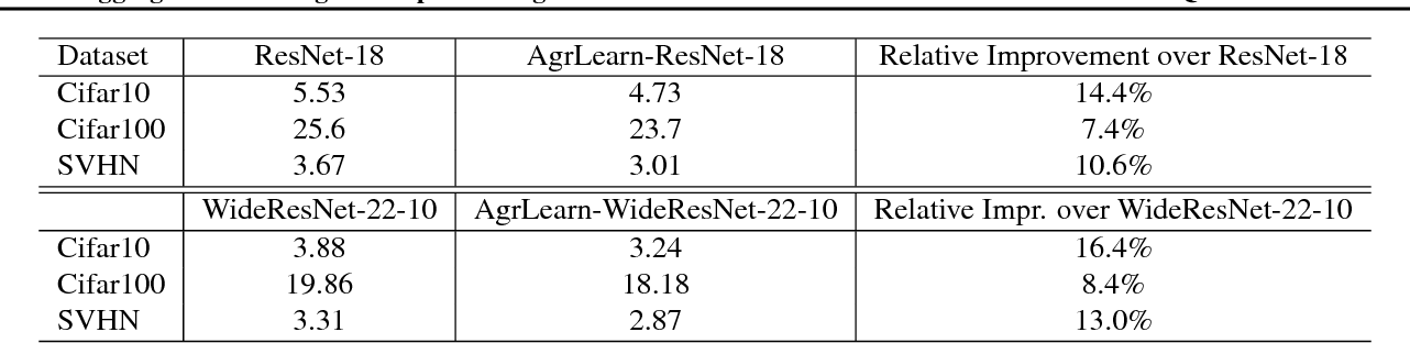 Figure 2 for Aggregated Learning: A Vector Quantization Approach to Learning with Neural Networks