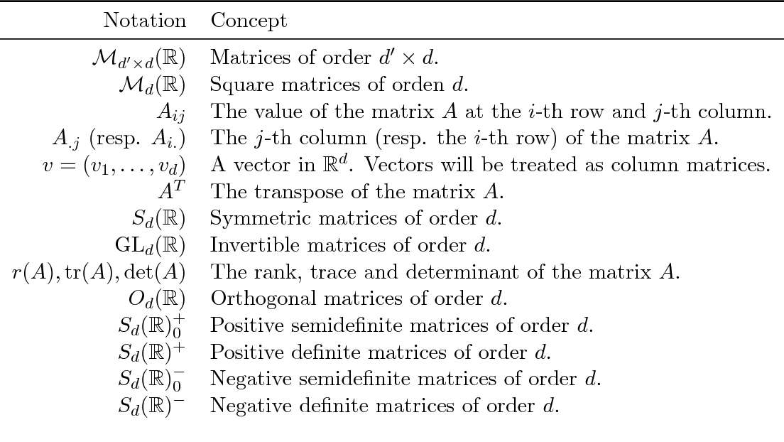 Figure 2 for A Tutorial on Distance Metric Learning: Mathematical Foundations, Algorithms and Software