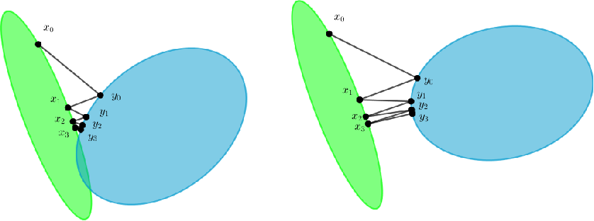 Figure 3 for A Tutorial on Distance Metric Learning: Mathematical Foundations, Algorithms and Software
