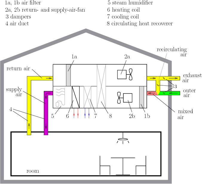 Elimination of limit cycles in HVAC systems using the describing ...