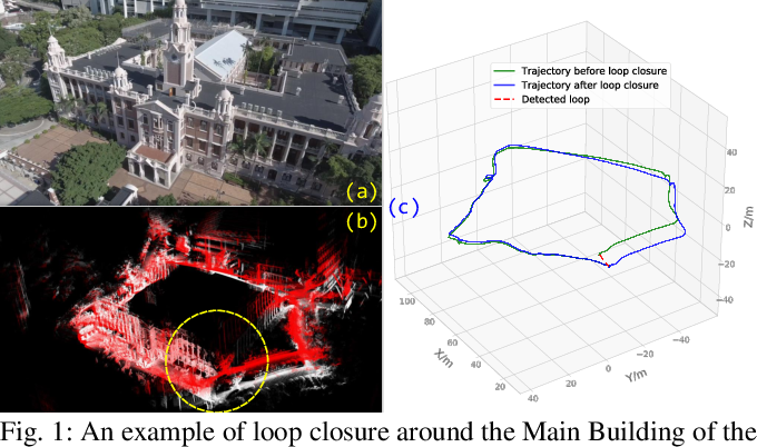 Figure 1 for A fast, complete, point cloud based loop closure for LiDAR odometry and mapping