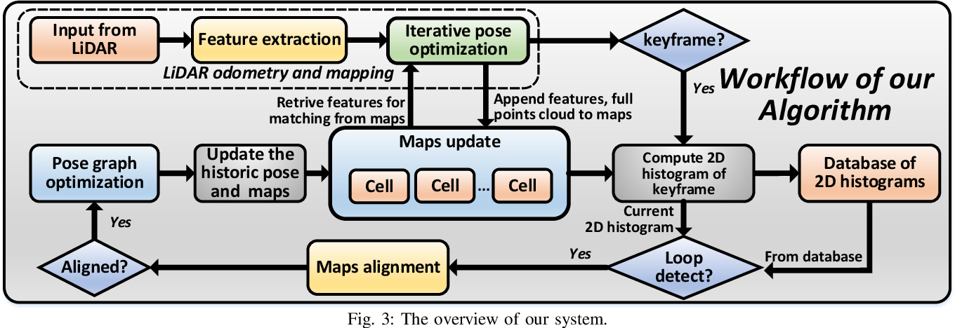 Figure 3 for A fast, complete, point cloud based loop closure for LiDAR odometry and mapping